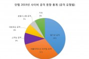 안랩, '2019년 사이버 공격 동향 통계' 발표